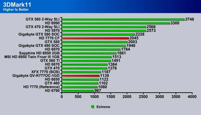 Gigabyte HD 7770 OC with CrossFire - Bjorn3D com