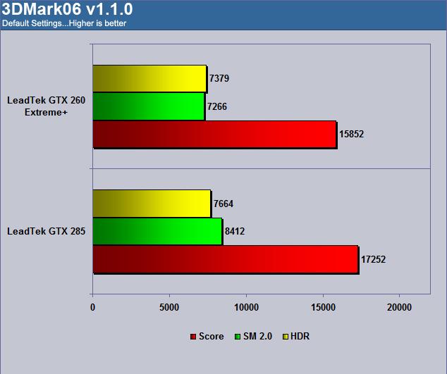 LeadTek WnFast GTX285 3DMark06