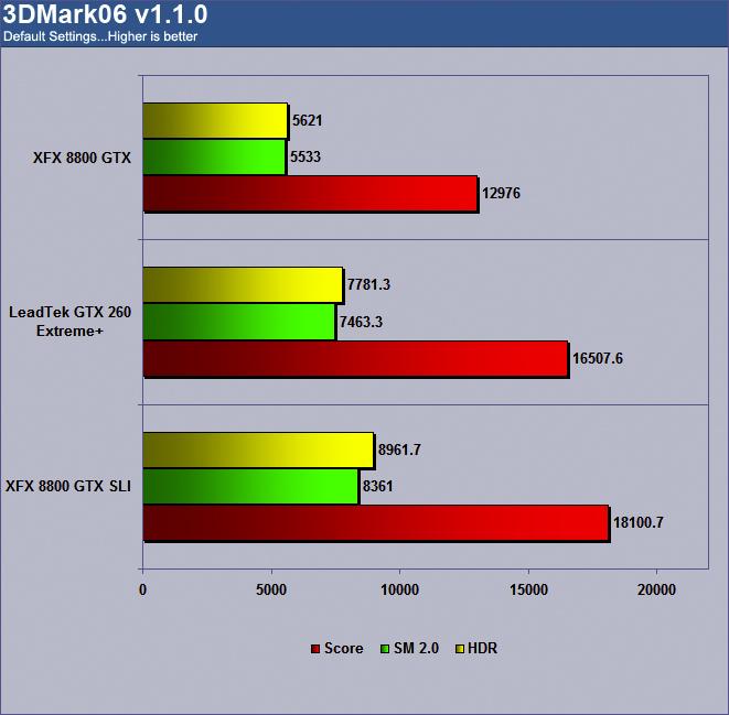 LeadTek WinFast GTX260 Extreme+ 3DMark06