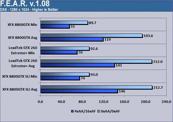 LeadTek WinFast GTX260 Extreme+ F.E.A.R. 1280x1024