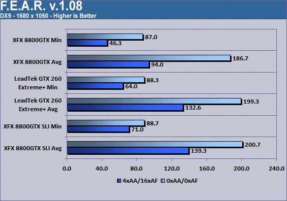 LeadTek WinFast GTX260 Extreme+ F.E.A.R. 1680x1050