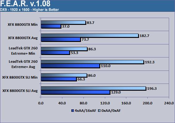 LeadTek WinFast GTX260 Extreme+ F.E.A.R. 1920x1600