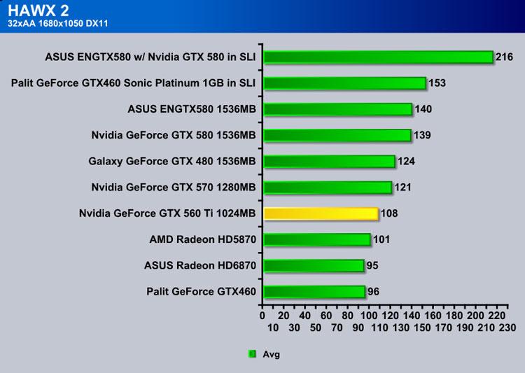 NVIDIA GTX 560 Ti (GF 114) - Bjorn3D com