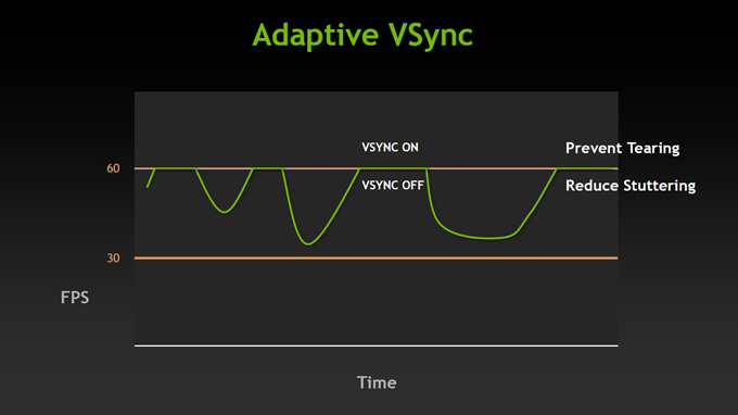 Adaptive V-Sync On/Off