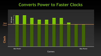 Nvidia GPU Boost Faster Clocks