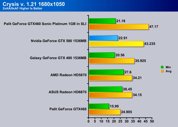 Nvidia GeForce GTX 580 (GF110) - Bjorn3D com