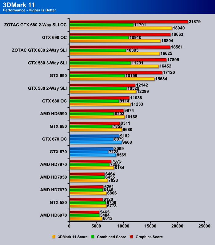 GTX 670 3DMark 11 Performance Benchmark