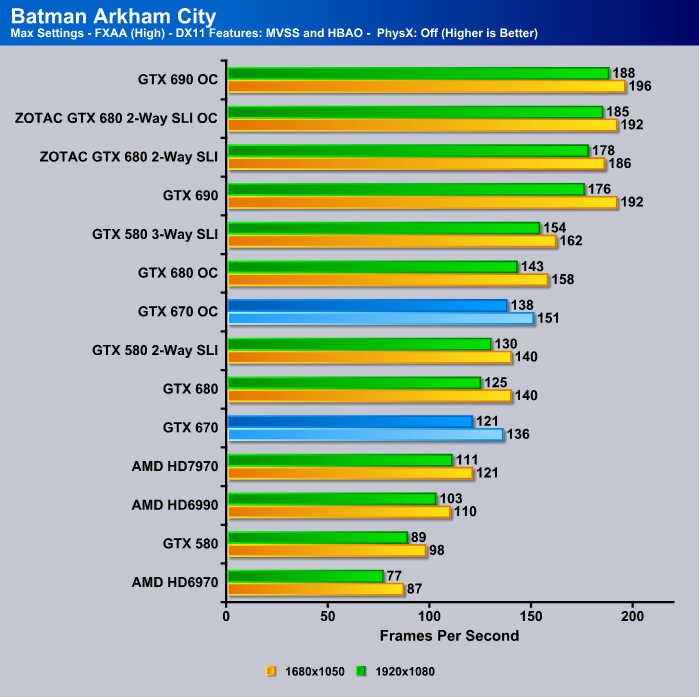 GTX 670 Batman Arkham City Benchmark