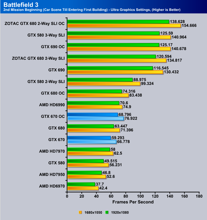 GTX 670 Battlefiled 3 Benchmark