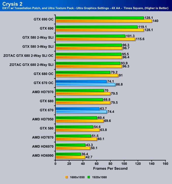 GTX 670 Crysis 2 Benchmark