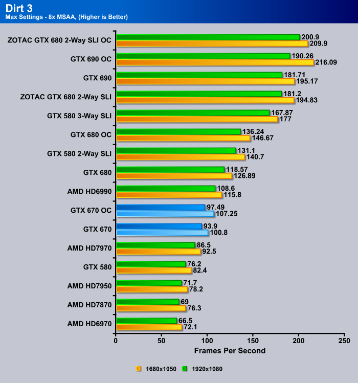 GTX 670 Dirt 3 Benchmark