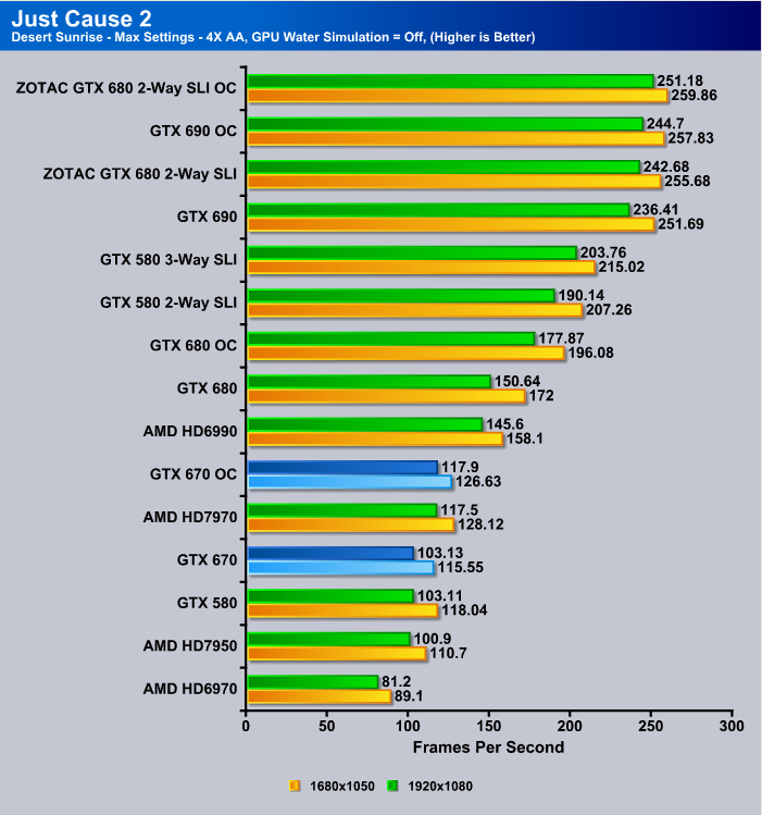GTX 670 Just Cause 2 Benchmark