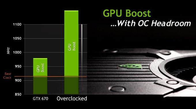 GTX 670 GPU Boost Example