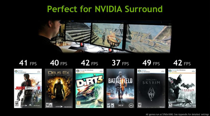 GTX 670 Surround Performance