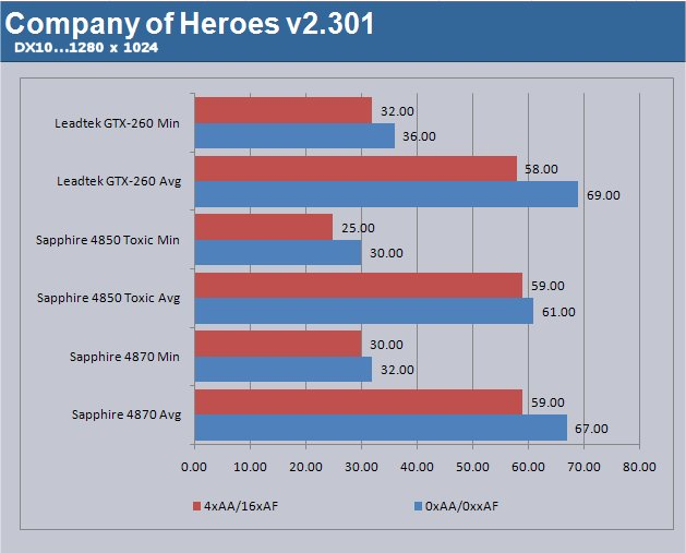 Company Of Heroes shows us that the Ati 48XX series is very competitive and