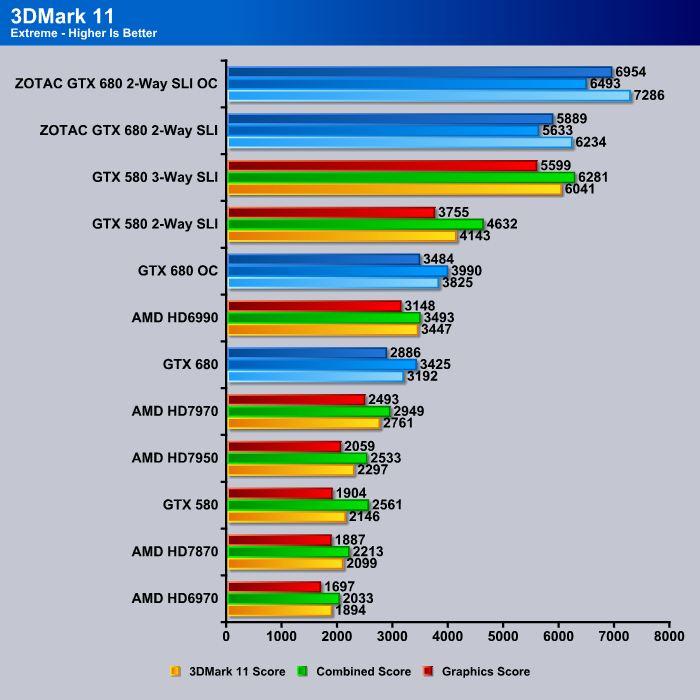 ZOTAC GTX 680s Extreme Overclock in SLI! - Bjorn3D com