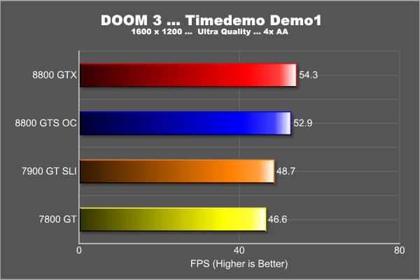 Business, it comes down Download doom 3 pc how good the hardware is Downloa
