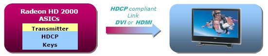 HD2000 HDCP