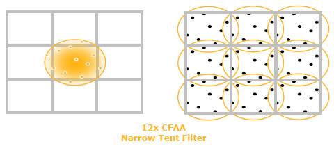 CFAA (narrow tent)