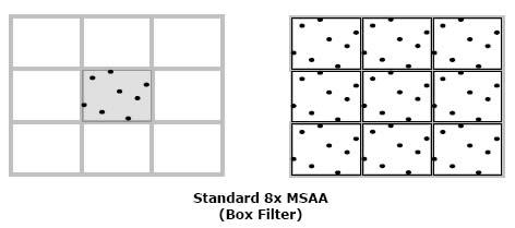 Standard MSAA
