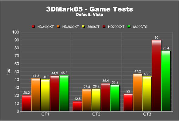 3dmark05 Games XP