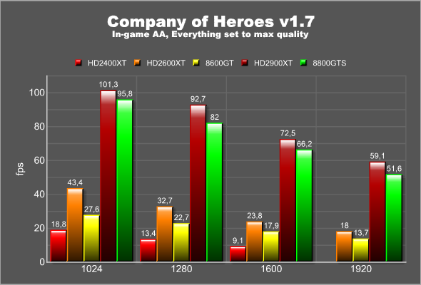 Company of Heroes, Vista
