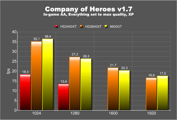 Company of Heroes, XP