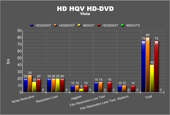 HD HQV