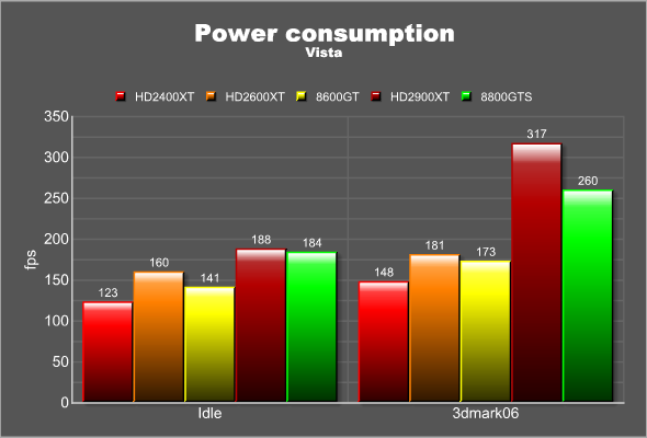 Power usage, Vista
