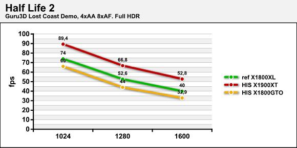 Half Life 2 - HDR