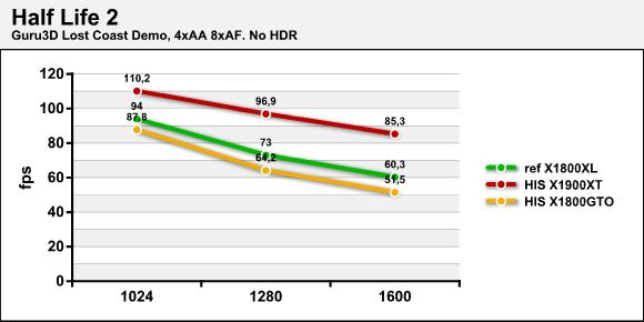 Half Life 2 - No HDR