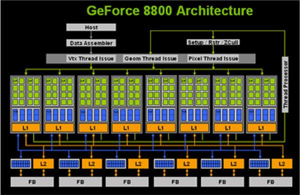 nvidia 8000 gpu/vpu: an introduction - bjorn3d.com  gpu schematic #13