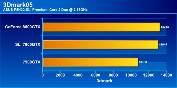 3Dmark05, C2D 2.13GHz