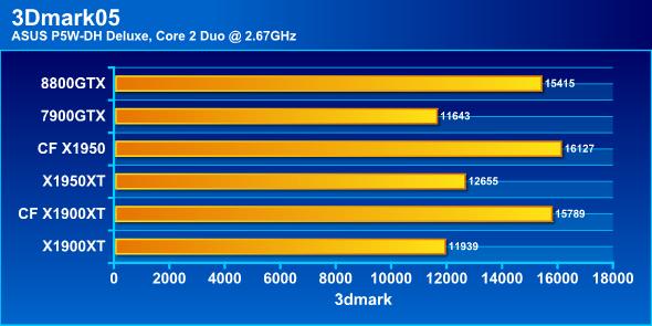 3Dmark05, C2D 2.67 GHz